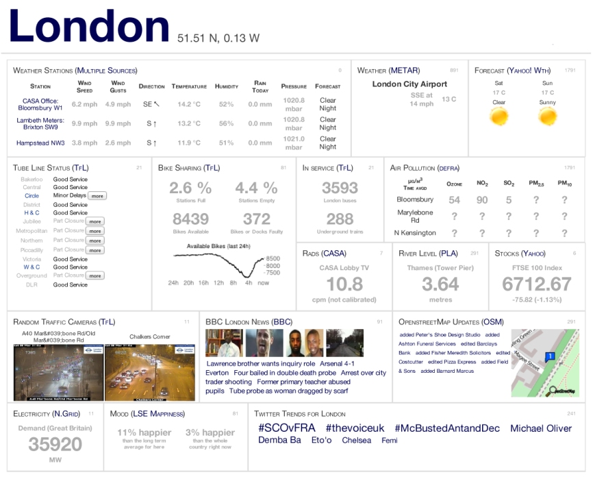 CityDashboard_ London